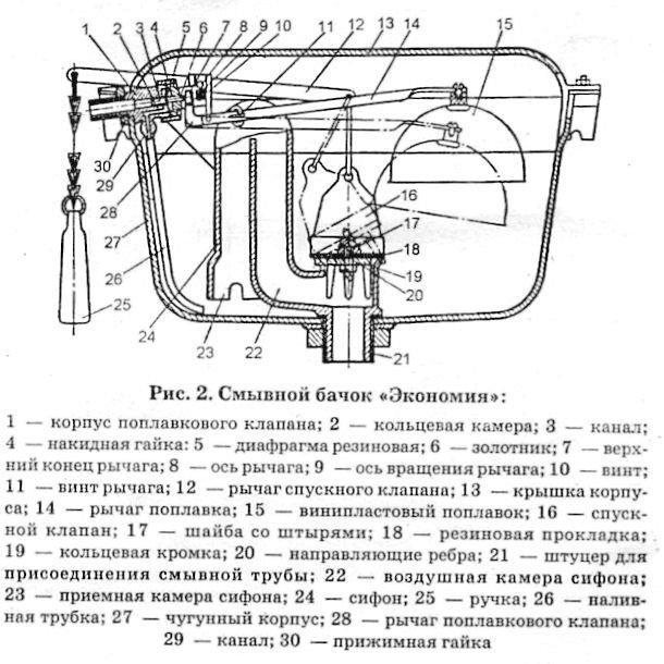 Схема туалетного бачка