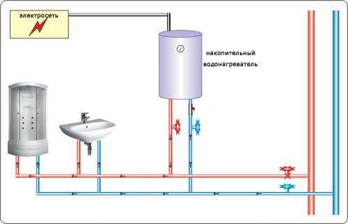 Сделать гидроизоляцию овощной ямы