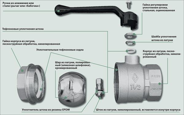 устройство однорычажного смесителя с шаровым картриджем