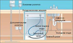 shema-podklucheniya-posudomoechnoi-mashini