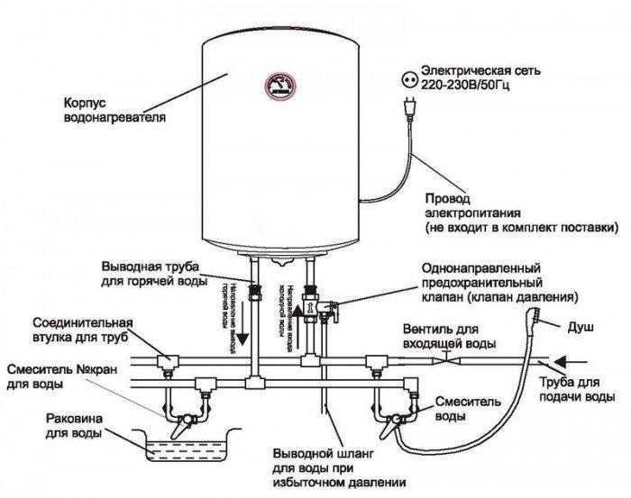 Основные узлы водонагревателя