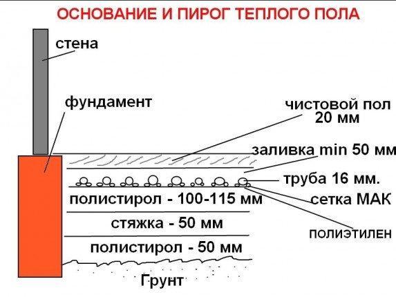 Схематическое изображение слоев тёплого пола с цементной стяжкой