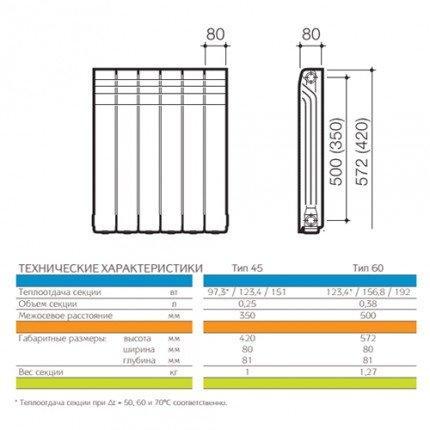 Технические характеристики радиаторов