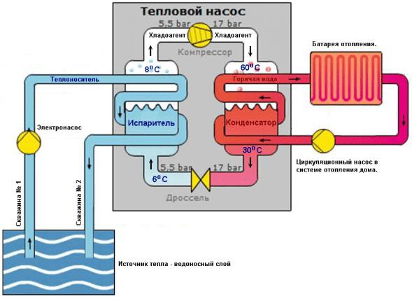 Геотермальный тепловой насос с открытым циклом