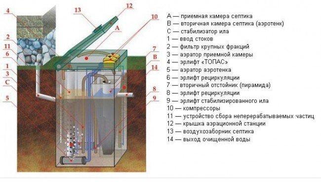 Схема оборудования септика