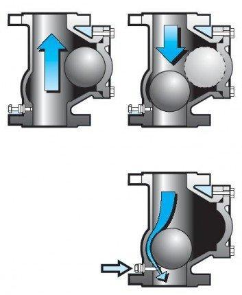 Шаровой обратный клапан