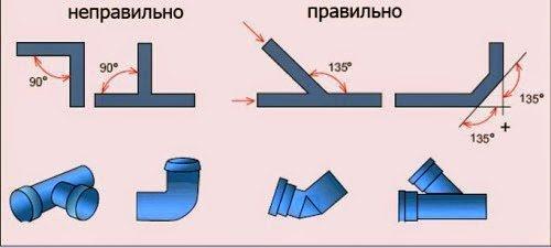 Схема неправильного и правильного монтажа уклонов канализационных труб
