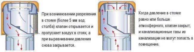 Вентиляционные клапаны-схема