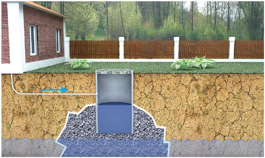 выгребная яма своими руками под канализацию в деревенском доме