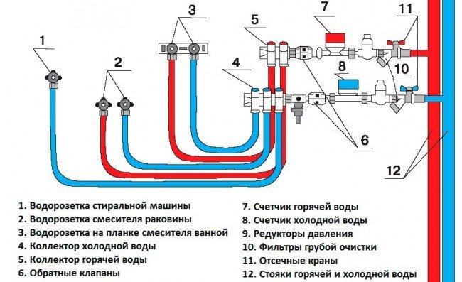 Параллельная разводка водопровода
