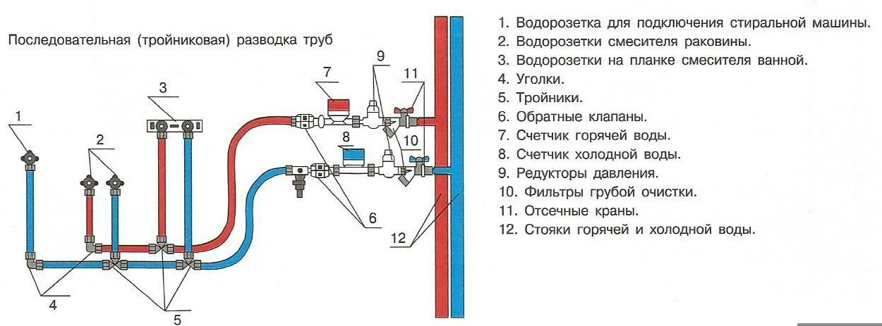 Полипропиленовые трубы для водопровода схема
