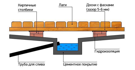 Приямок в бане