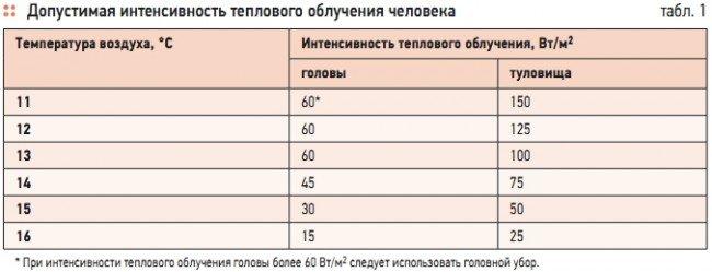 Таблица интенсивности ИК-злучения