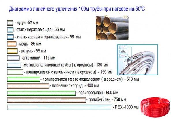 Диаграмма тепловых расширений