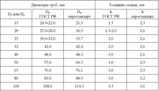 Стандарты изготовления для металлопластиковых труб