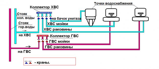 Схема коллекторной разводки