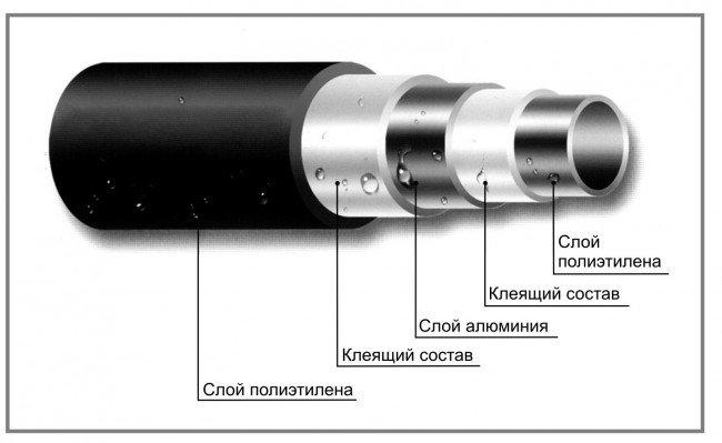 Строение металлопластиковых труб