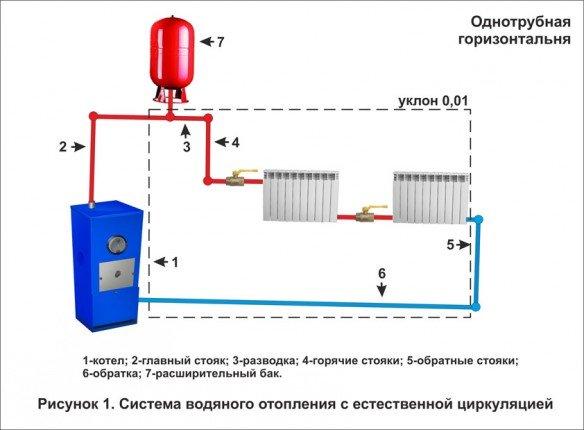 Однотрубная система отопления: схема