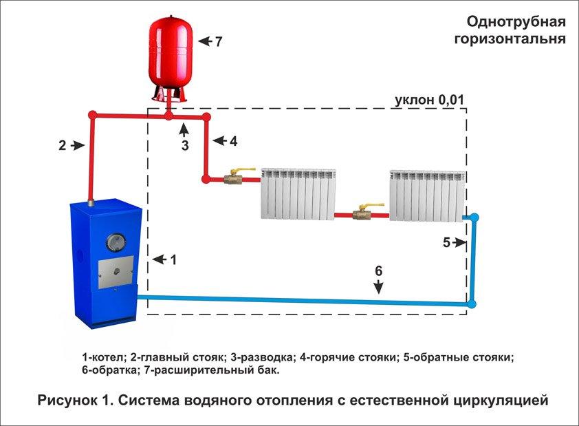 Однотрубная система отопления: