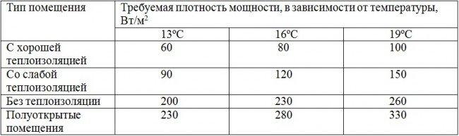 Таблица требуемой тепловой плотности