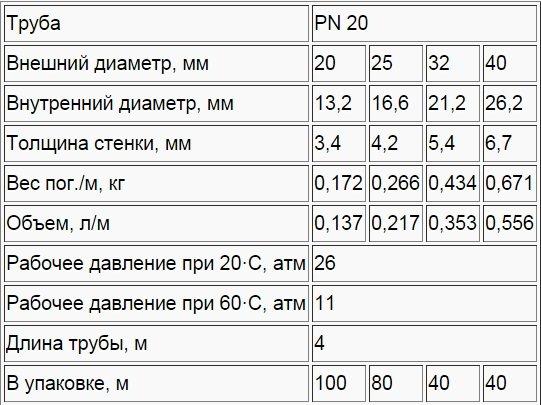 Технические характеристики труб марки PN20