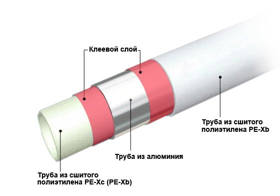 Устройство труб из металлопластика