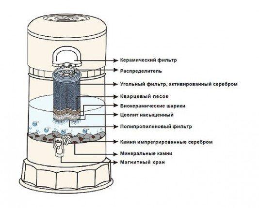 Фильтр-минерализатор