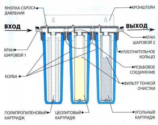 Конструкция бытового фильтра