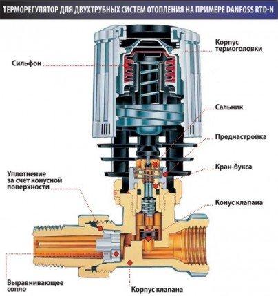 конструкция термостата отопления радиатора