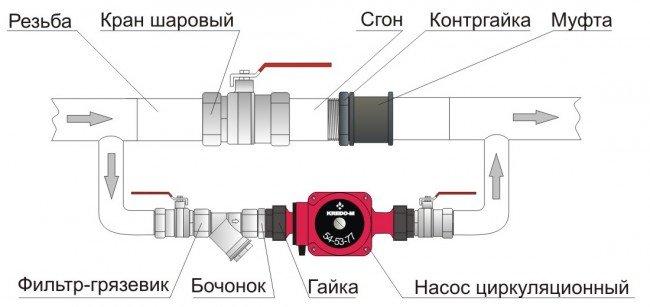 конструкция байпаса