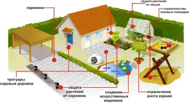 Варианты применения геотекстиля на участке