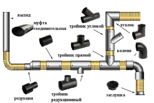 Доборные элементы для пластикового трубопровода