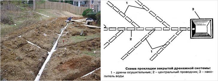 Дренаж участка своими руками на глинистых почвах схема 100