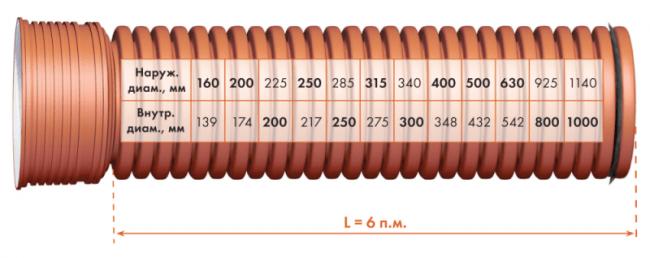 Основной размерный ряд труб для систем водоотведения