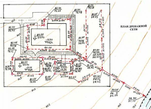 План дренажной сети по СНиП