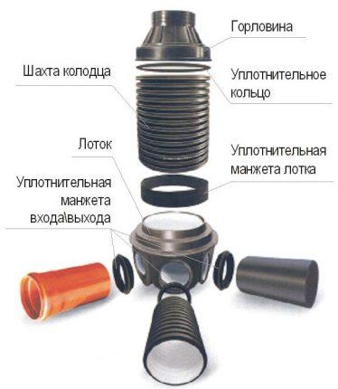 Схема строения и комплектации дренажного колодца