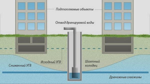 Устройство вертикального дренажа фундамента