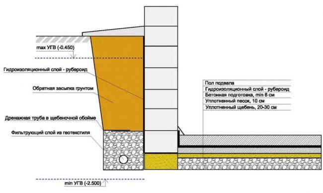 Вертикальная схема дренажной системы