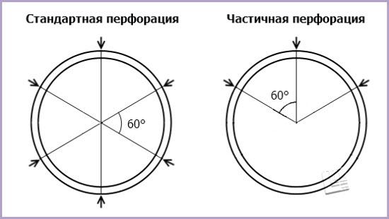 Виды перфорации на хризотилцементной трубе