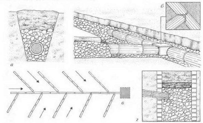 Схема постройки дренажной системы
