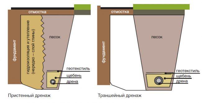 Схема пристенного и кольцевого дренажа