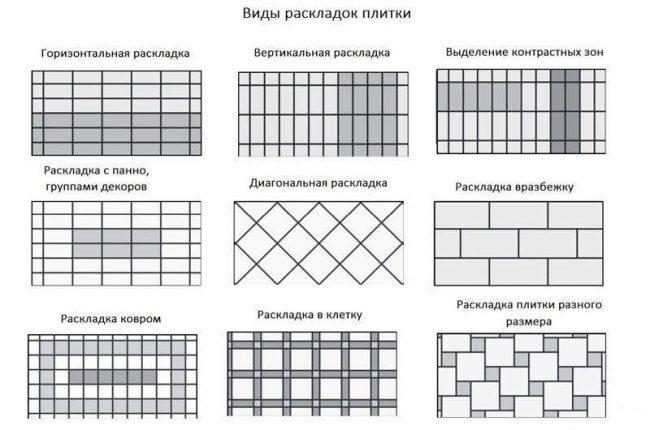 схема видов раскладок плитки