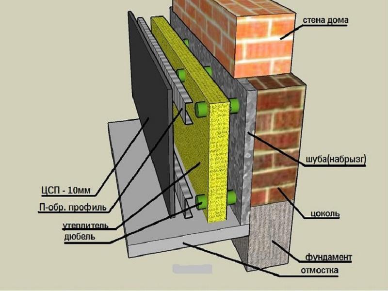 Как выполнить утепление цоколя изнутри и снаружи дома?