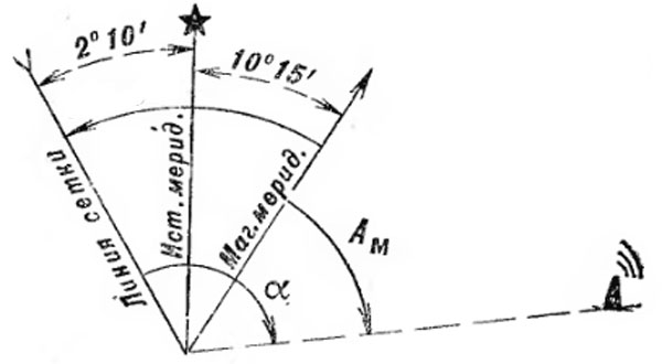 Истинный азимут и магнитный азимут: в чем разница?