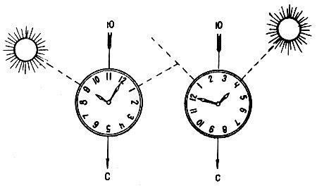 Как определить стороны света по часам