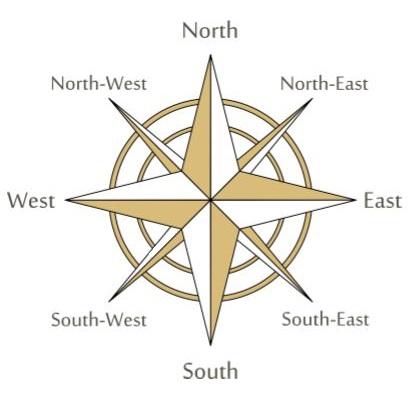 Север, юг, запад, восток: расположение