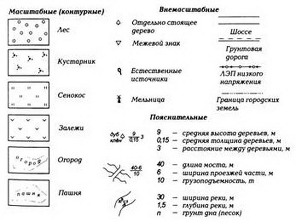 Условные знаки на карте