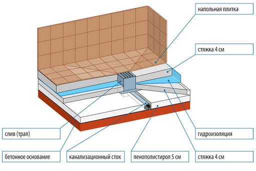 Мокрые зоны и качественная гидроизоляция для них