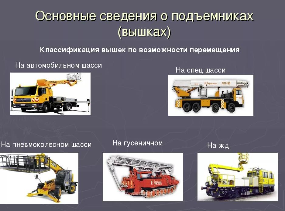 Классификация строительных подъемников